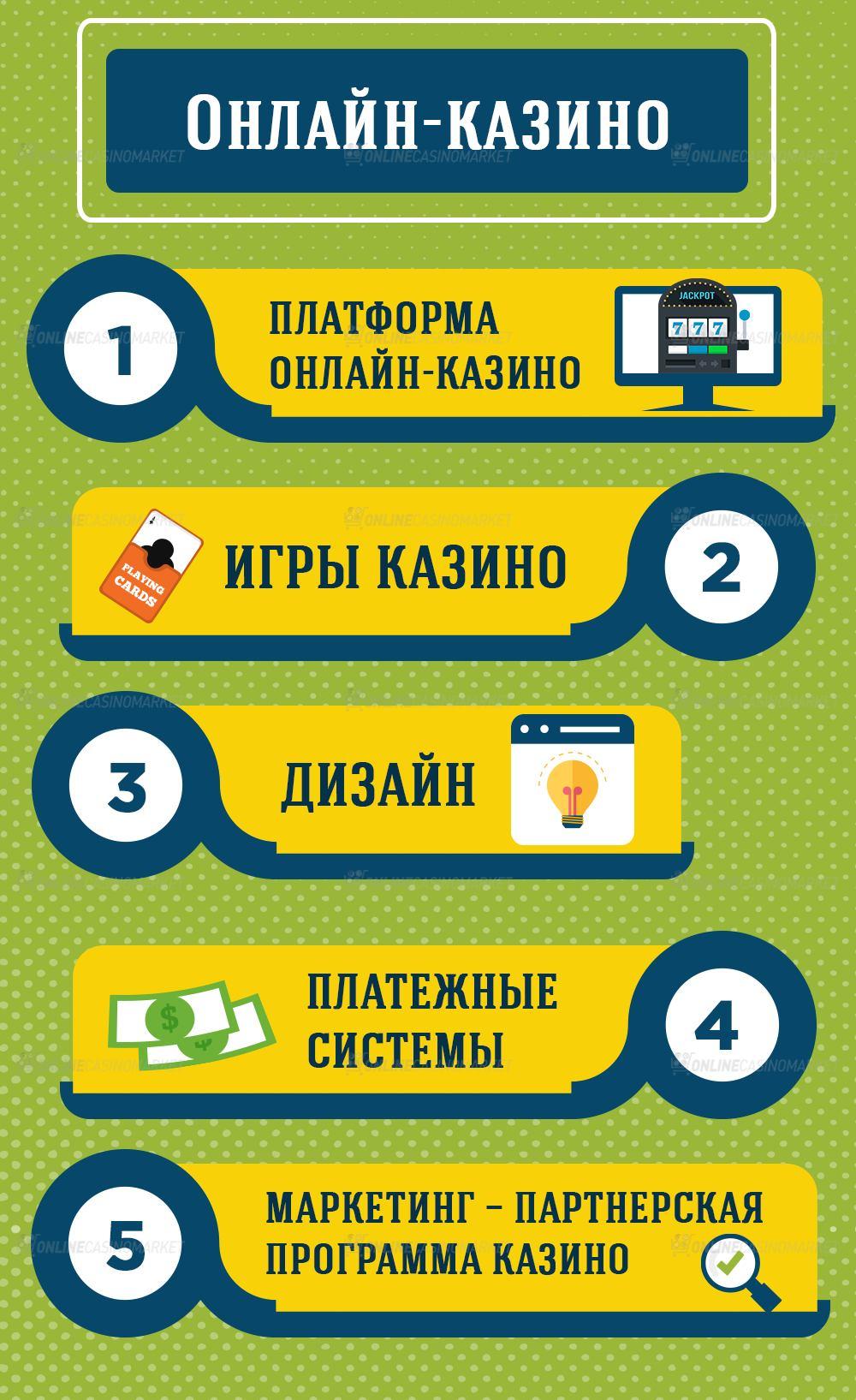 казино онлайн партнерство