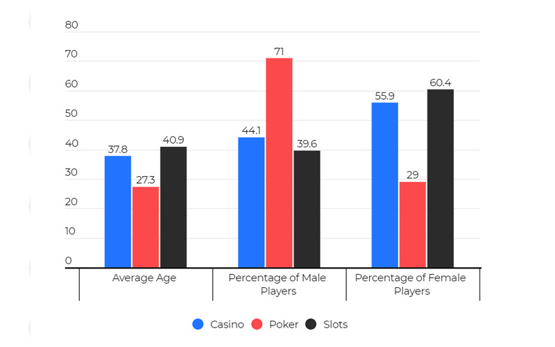 Data: percentage of male and female players